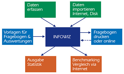 Befragungssoftware InfoWiz� by Infonautics GmbH Switzerland